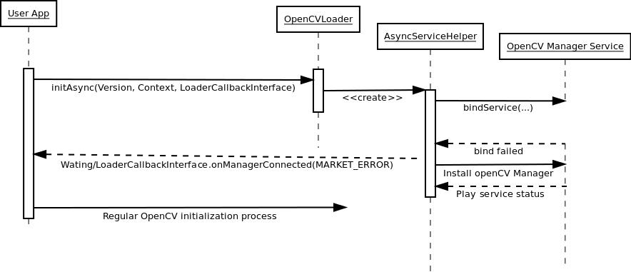 Manager Workflow — OpenCV 3 0 0-dev documentation