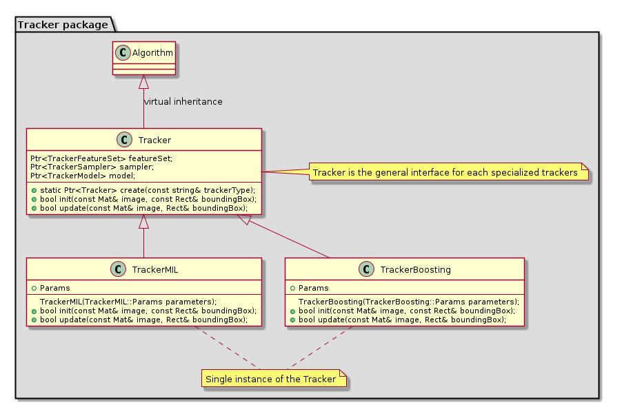 tracking  Tracking API — OpenCV 3 0 0-dev documentation