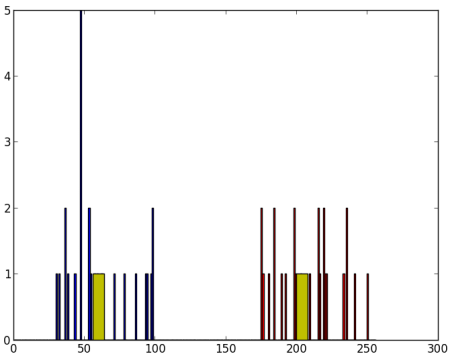 K-Means Clustering in OpenCV — OpenCV 3 0 0-dev documentation