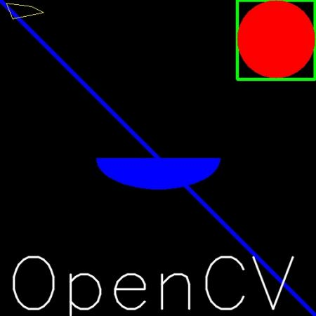OpenCV: Drawing Functions in OpenCV