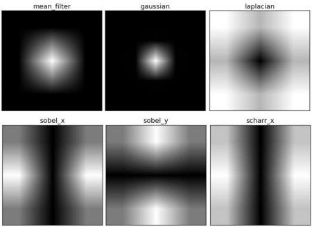 OpenCV: Fourier Transform