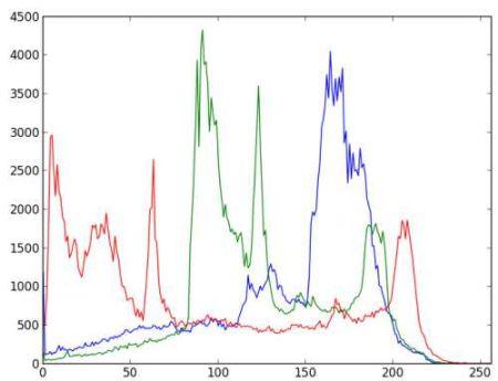 Opencv Histograms 1 Find Plot Analyze