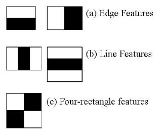 OpenCV: Face Detection using Haar Cascades