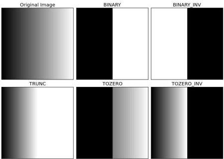 OpenCV: Image Thresholding