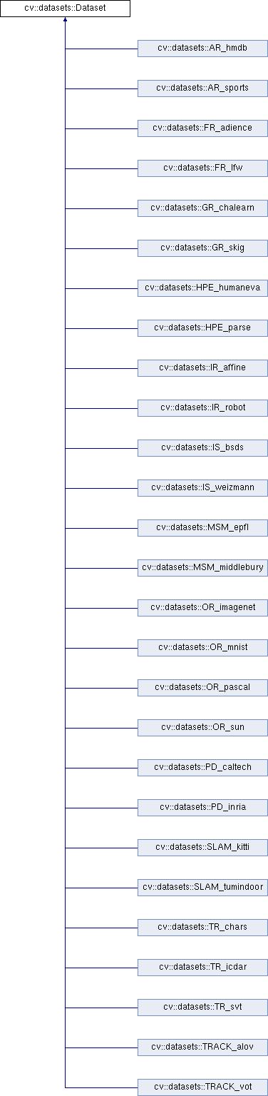 OpenCV: cv::datasets::Dataset Class Reference