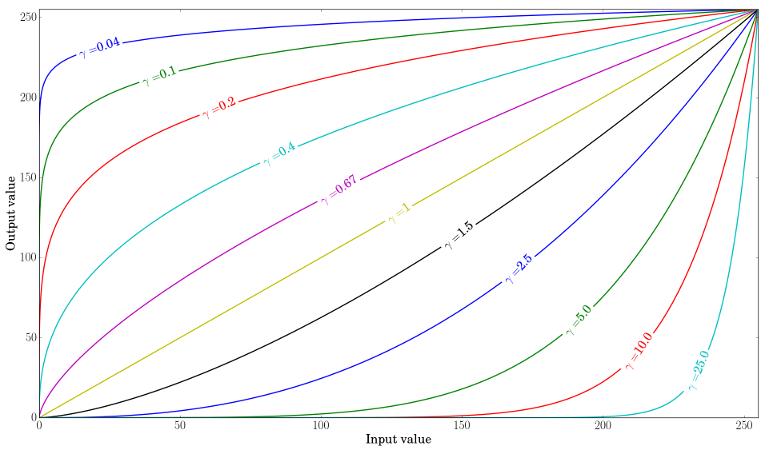 Basic_Linear_Transform_Tutorial_gamma.png