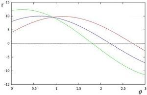 Flowchart of the hough transform algorithm for ellipse detection.