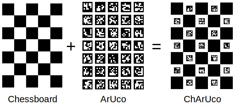 OpenCV: Detection of ChArUco Corners