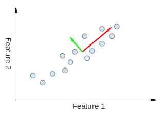 OpenCV: Introduction to Principal Component Analysis (PCA)