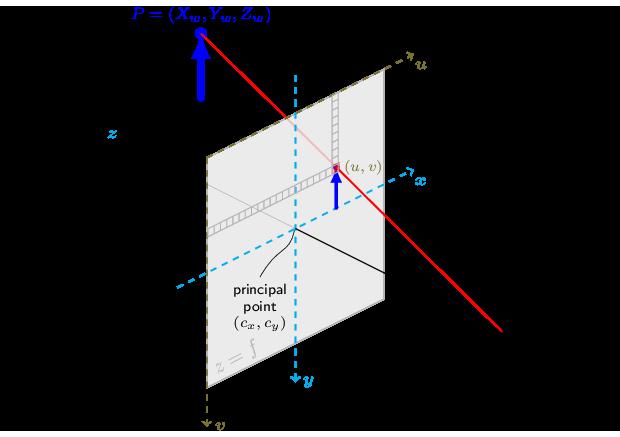 opencv  camera calibration and 3d reconstruction