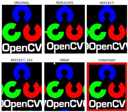 OpenCV: Basic Operations on Images