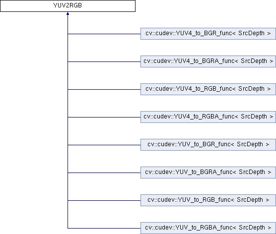 OpenCV: YUV2RGB Class Reference