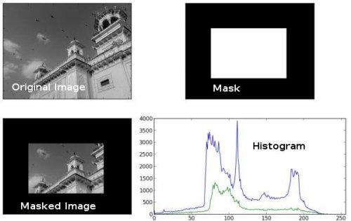 OpenCV: Histograms - 1 : Find, Plot, Analyze !!!