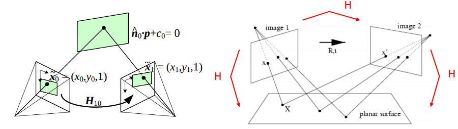 OpenCV: Basic concepts of the homography explained with code