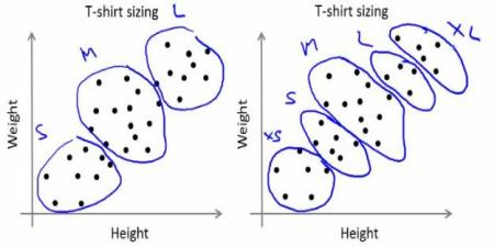 OpenCV: Understanding K-Means Clustering